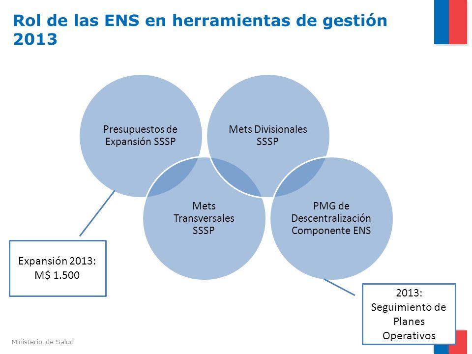 Ministerio de Salud Rol de las ENS en herramientas de gestión 2013 7 Presupuestos de Expansión SSSP Mets Transversales SSSP Mets Divisionales SSSP PMG
