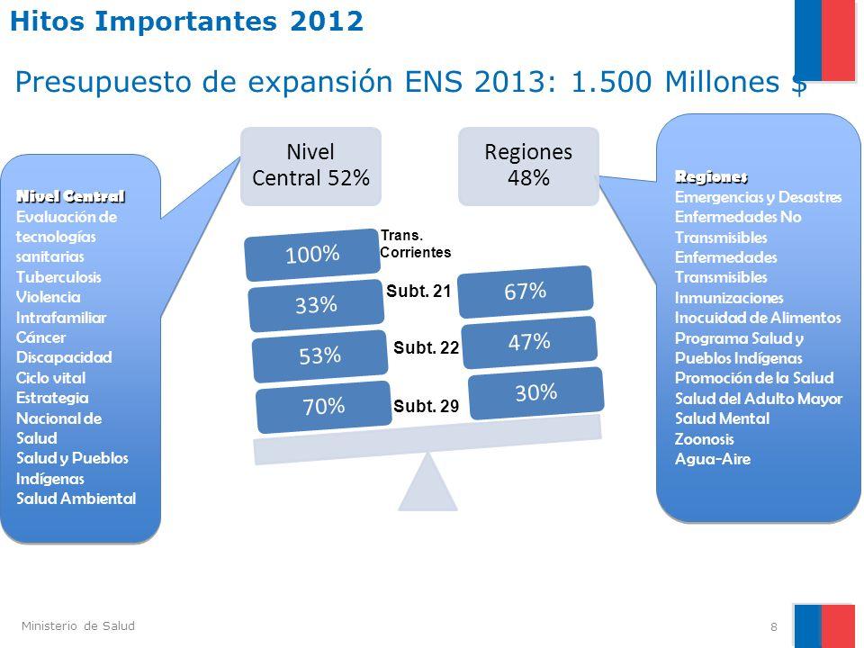 Ministerio de Salud Hitos Importantes 2012 8 Presupuesto de expansión ENS 2013: 1.500 Millones $ Nivel Central Evaluación de tecnologías sanitarias Tu