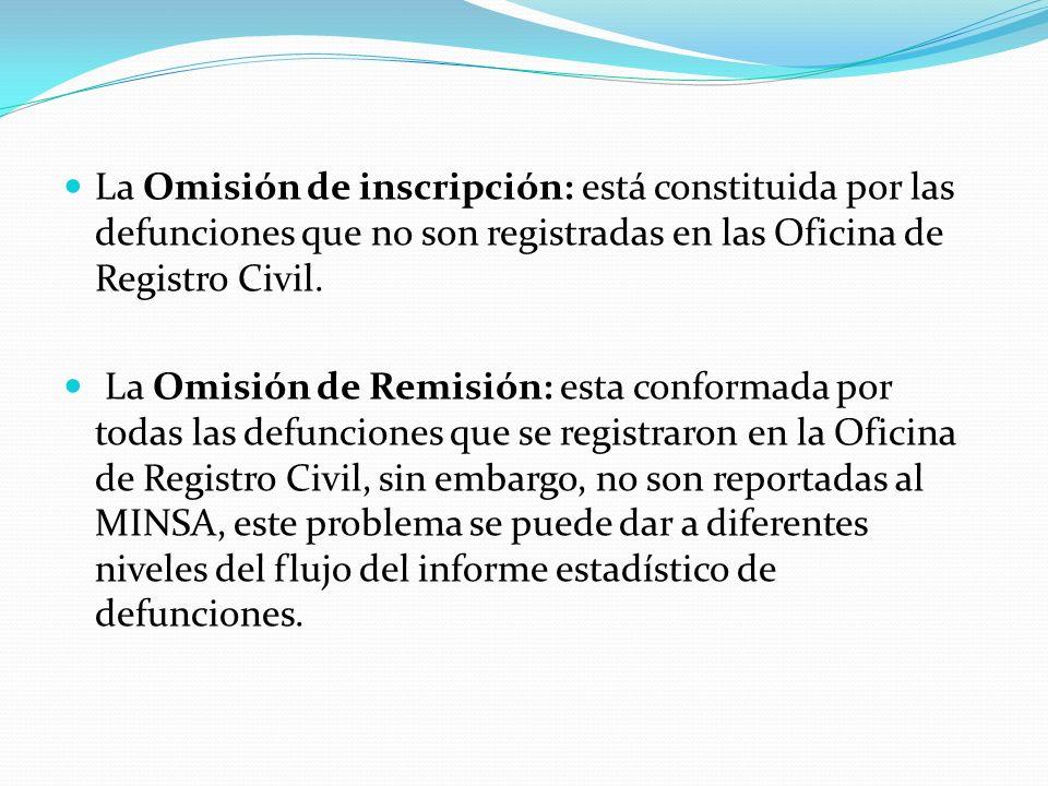 La Omisión de inscripción: está constituida por las defunciones que no son registradas en las Oficina de Registro Civil. La Omisión de Remisión: esta