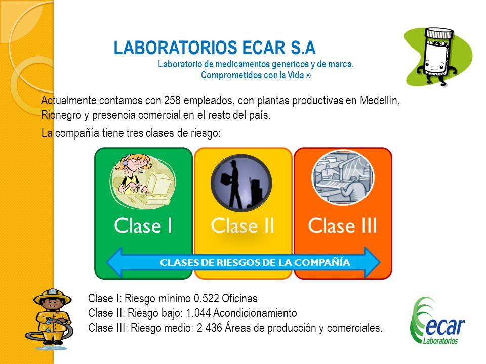 LABORATORIOS ECAR S.A Laboratorio de medicamentos genéricos y de marca. Comprometidos con la Vida ® Actualmente contamos con 258 empleados, con planta