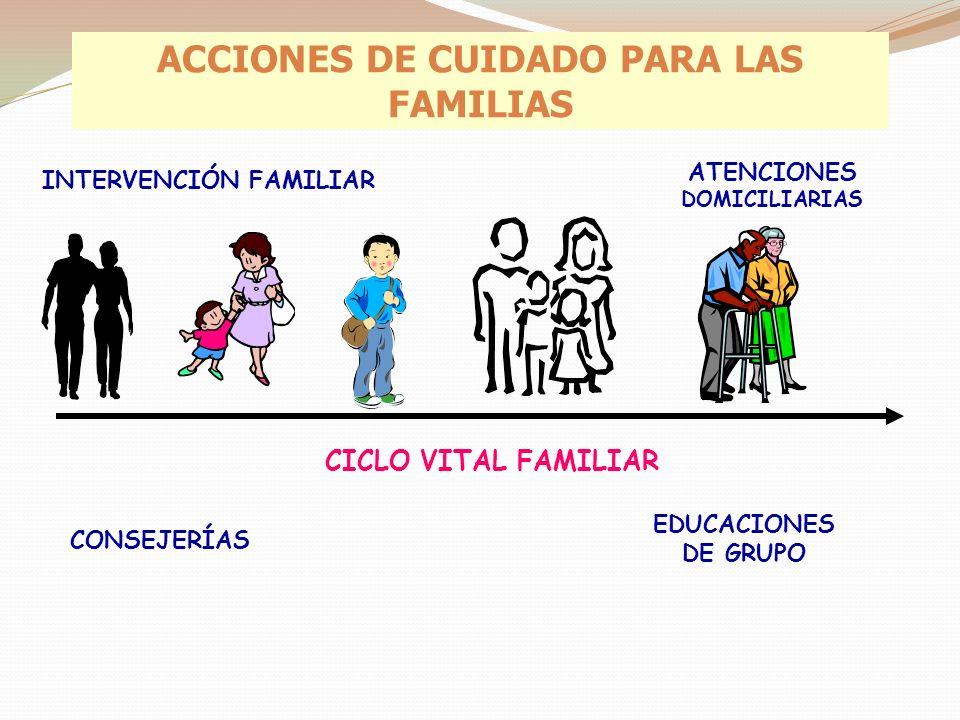 ACCIONES DE CUIDADO PARA LAS FAMILIAS CICLO VITAL FAMILIAR CONSEJERÍAS INTERVENCIÓN FAMILIAR EDUCACIONES DE GRUPO ATENCIONES DOMICILIARIAS