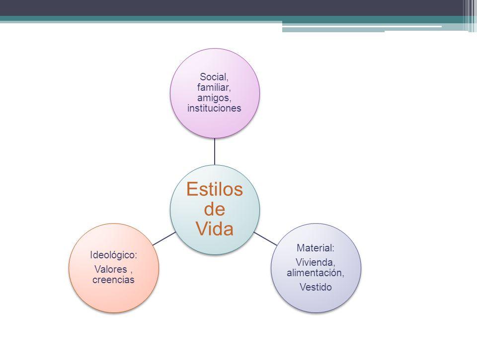 Estilos de Vida Social, familiar, amigos, instituciones Material: Vivienda, alimentación, Vestido Ideológico: Valores, creencias