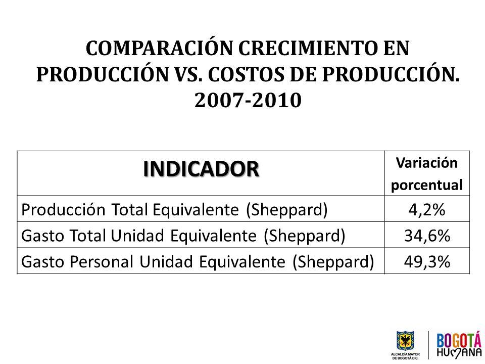 COMPARACIÓN CRECIMIENTO EN PRODUCCIÓN VS. COSTOS DE PRODUCCIÓN. 2007-2010INDICADOR Variación porcentual Producción Total Equivalente (Sheppard)4,2% Ga