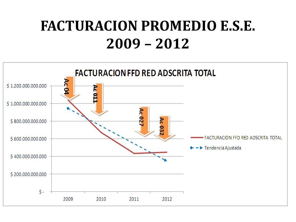 FACTURACION PROMEDIO E.S.E. 2009 – 2012 Ac 011 Ac 04 Ac 027 Ac 032