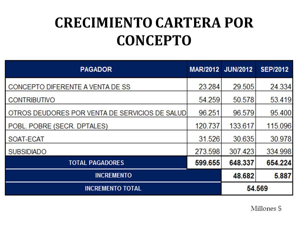 CRECIMIENTO CARTERA POR CONCEPTO Millones $