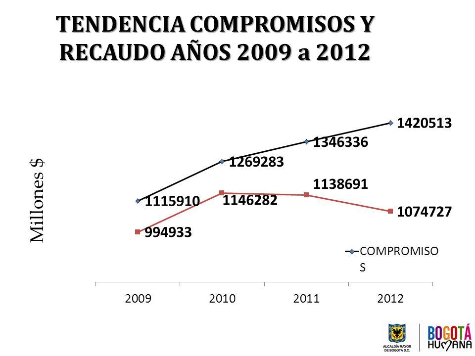 TENDENCIA COMPROMISOS Y RECAUDO AÑOS 2009 a 2012 Millones $
