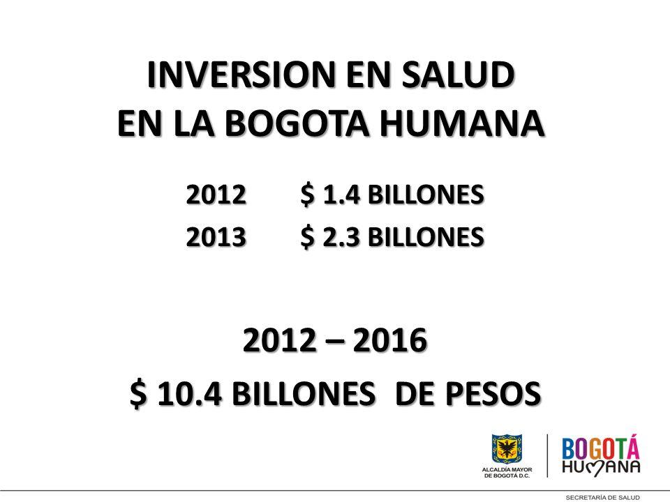 INVERSION EN SALUD EN LA BOGOTA HUMANA 2012 $ 1.4 BILLONES 2013 $ 2.3 BILLONES 2012 – 2016 $ 10.4 BILLONES DE PESOS