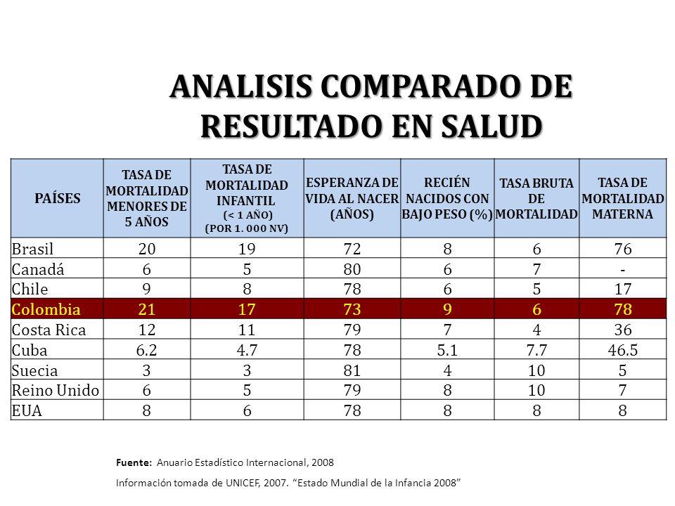 ANALISIS COMPARADO DE RESULTADO EN SALUD PAÍSES TASA DE MORTALIDAD MENORES DE 5 AÑOS TASA DE MORTALIDAD INFANTIL (< 1 AÑO) (POR 1. 000 NV) ESPERANZA D
