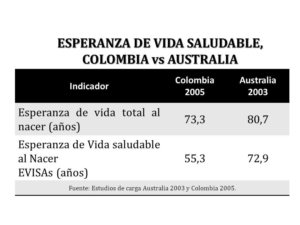 ESPERANZA DE VIDA SALUDABLE, COLOMBIA vs AUSTRALIA Indicador Colombia 2005 Australia 2003 Esperanza de vida total al nacer (años) 73,380,7 Esperanza d