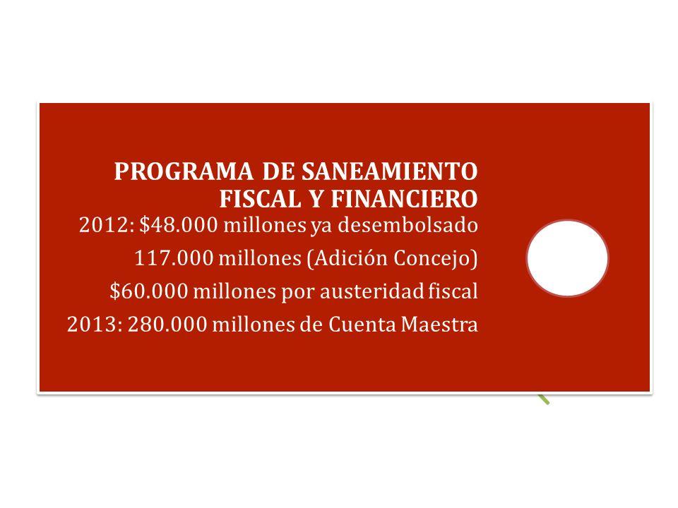 PROGRAMA DE SANEAMIENTO FISCAL Y FINANCIERO 2012: $48.000 millones ya desembolsado 117.000 millones (Adición Concejo) $60.000 millones por austeridad