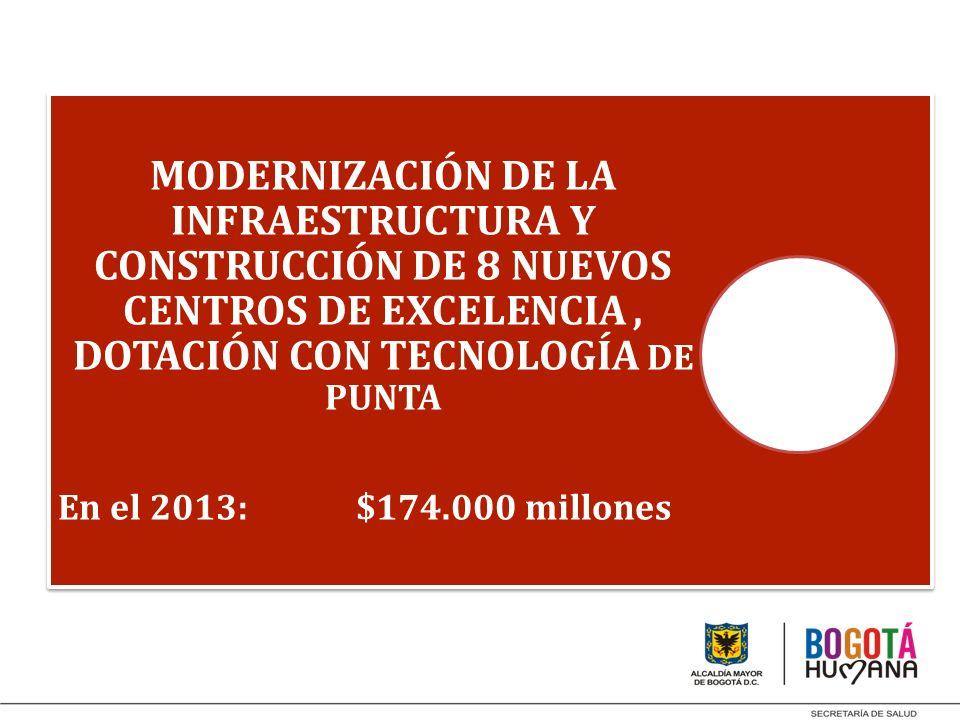 MODERNIZACIÓN DE LA INFRAESTRUCTURA Y CONSTRUCCIÓN DE 8 NUEVOS CENTROS DE EXCELENCIA, DOTACIÓN CON TECNOLOGÍA DE PUNTA En el 2013: $174.000 millones