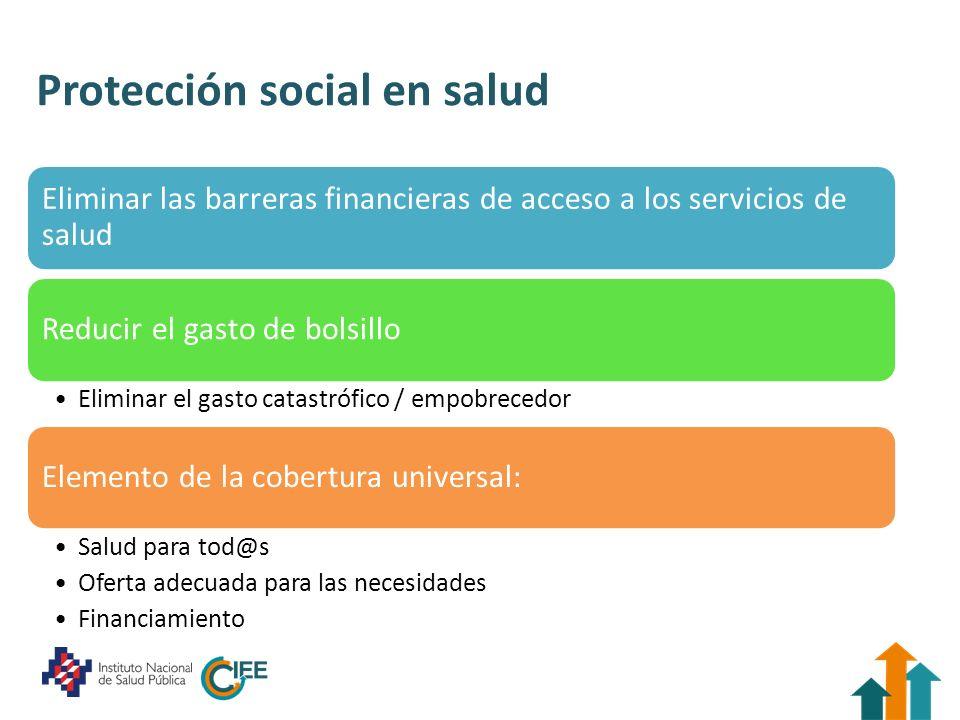 Protección social en salud Eliminar las barreras financieras de acceso a los servicios de salud Reducir el gasto de bolsillo Eliminar el gasto catastr