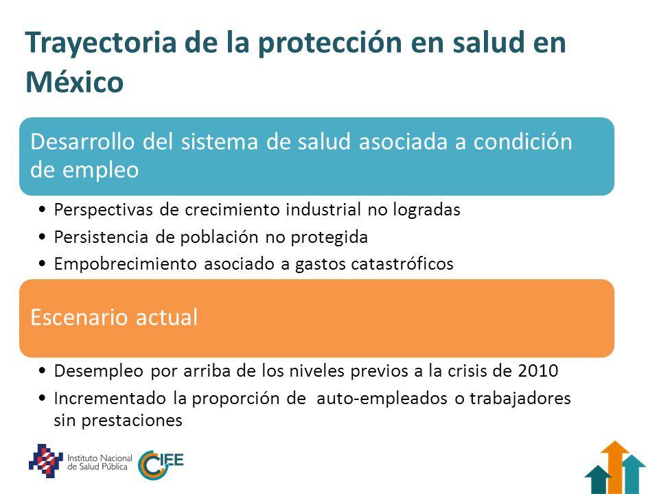 Trayectoria de la protección en salud en México Desarrollo del sistema de salud asociada a condición de empleo Perspectivas de crecimiento industrial