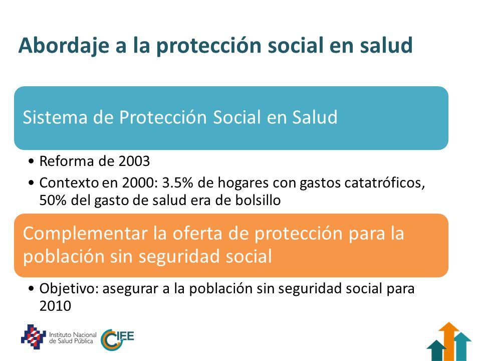 Abordaje a la protección social en salud Sistema de Protección Social en Salud Reforma de 2003 Contexto en 2000: 3.5% de hogares con gastos catatrófic