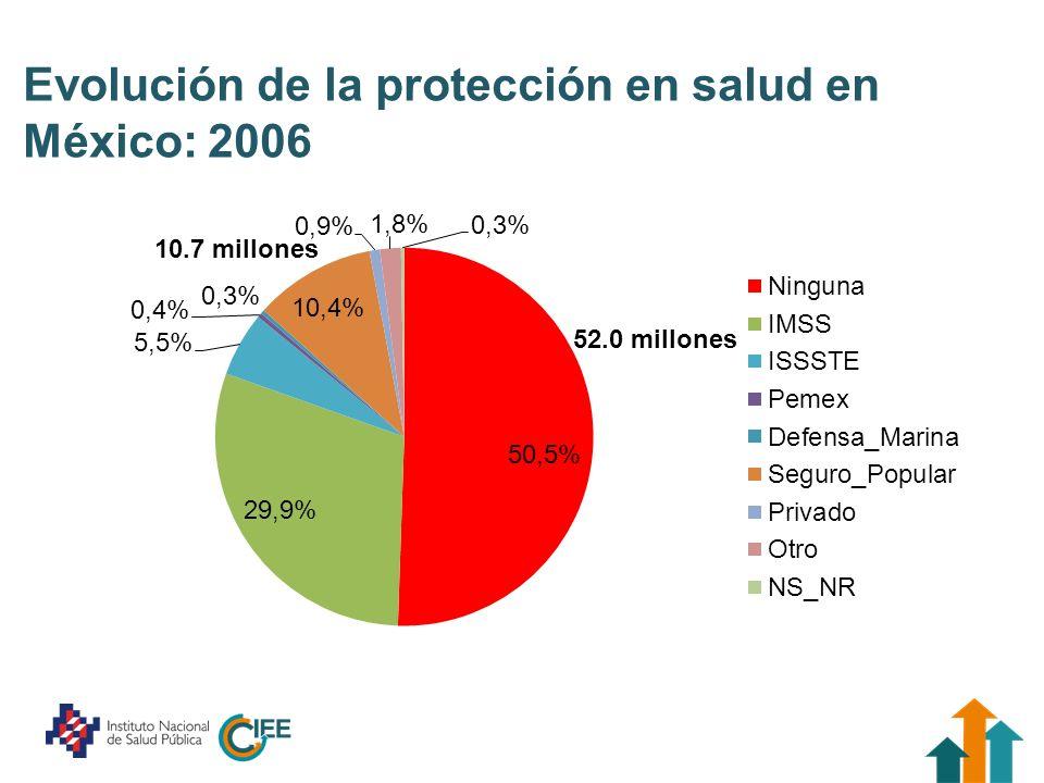 Evolución de la protección en salud en México: 2006 10.7 millones 52.0 millones