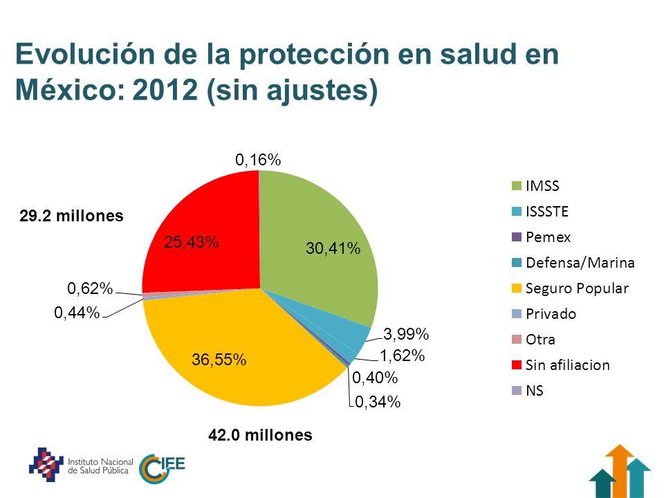 Evolución de la protección en salud en México: 2012 (sin ajustes) 29.2 millones 42.0 millones
