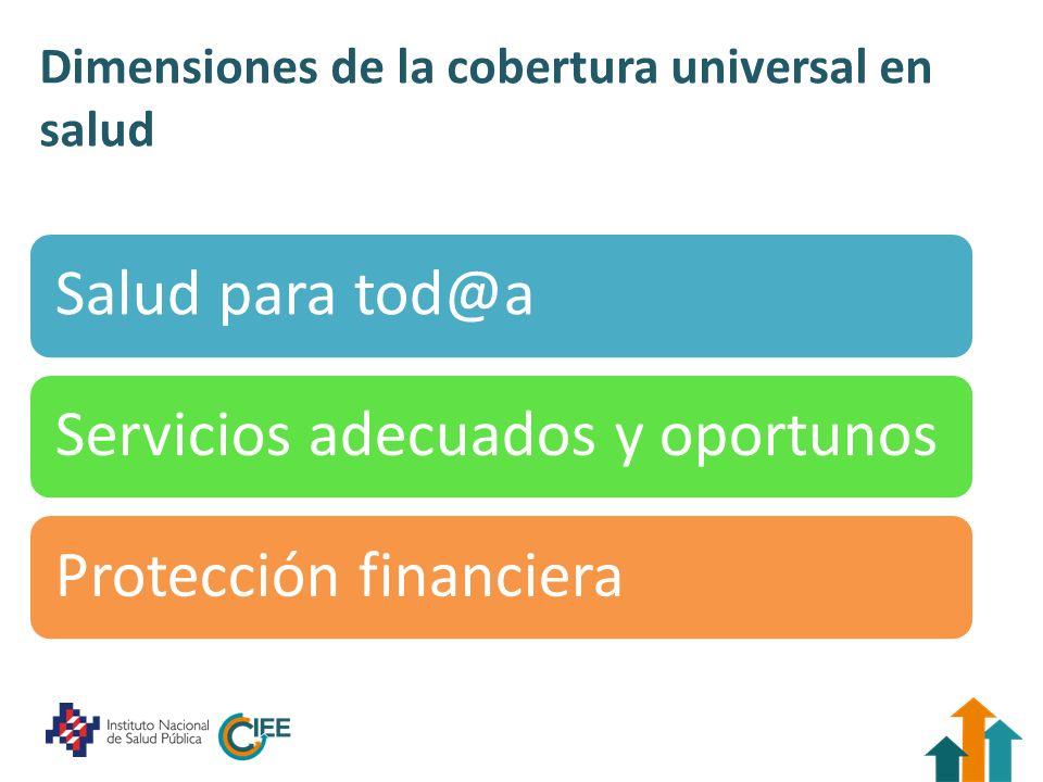 Dimensiones de la cobertura universal en salud Salud para tod@aServicios adecuados y oportunosProtección financiera
