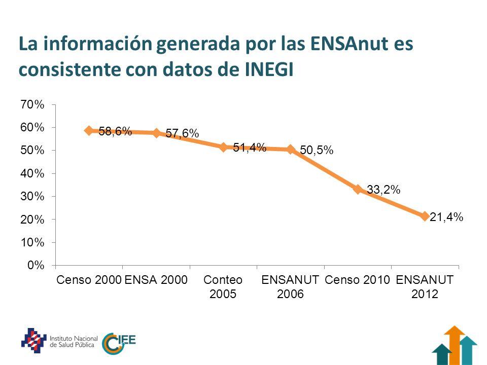 La información generada por las ENSAnut es consistente con datos de INEGI