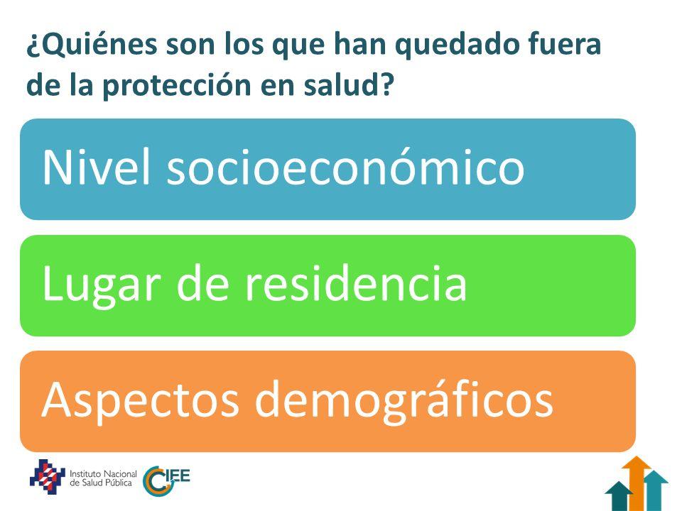 ¿Quiénes son los que han quedado fuera de la protección en salud? Nivel socioeconómicoLugar de residenciaAspectos demográficos