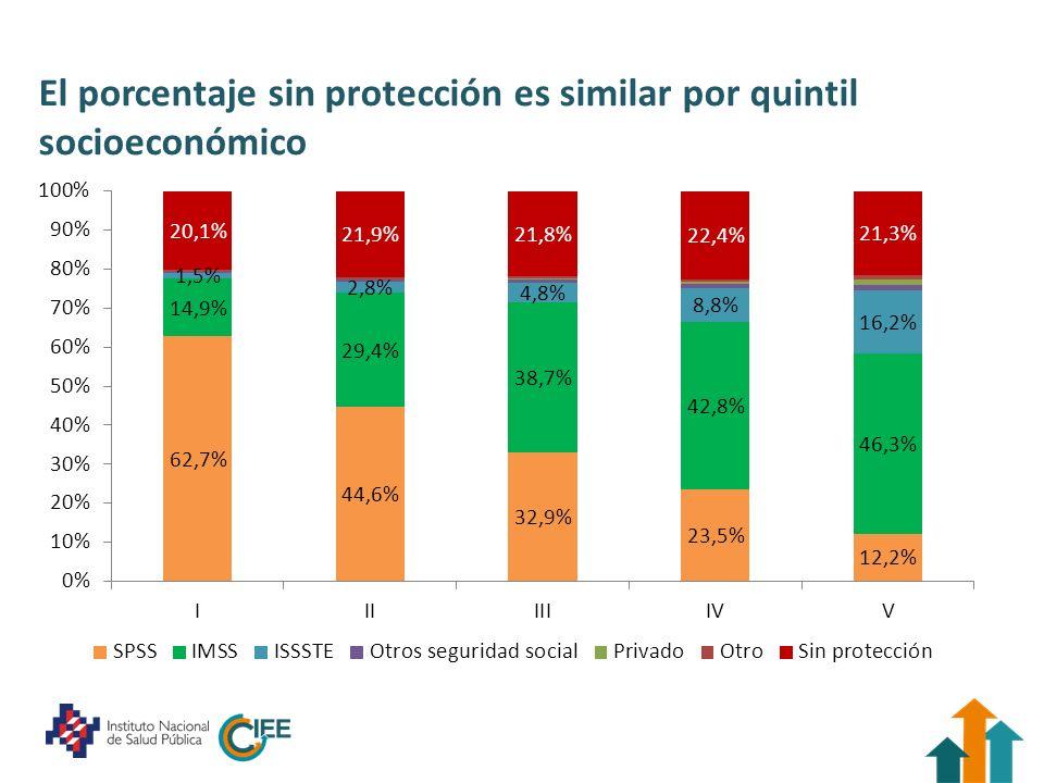 El porcentaje sin protección es similar por quintil socioeconómico