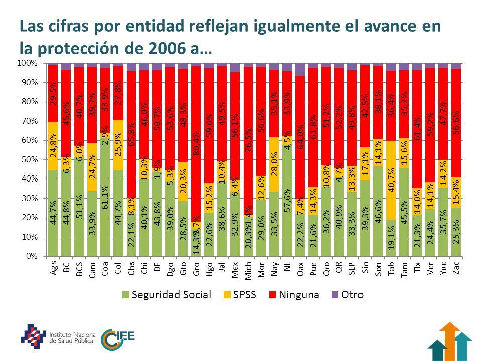 Las cifras por entidad reflejan igualmente el avance en la protección de 2006 a…