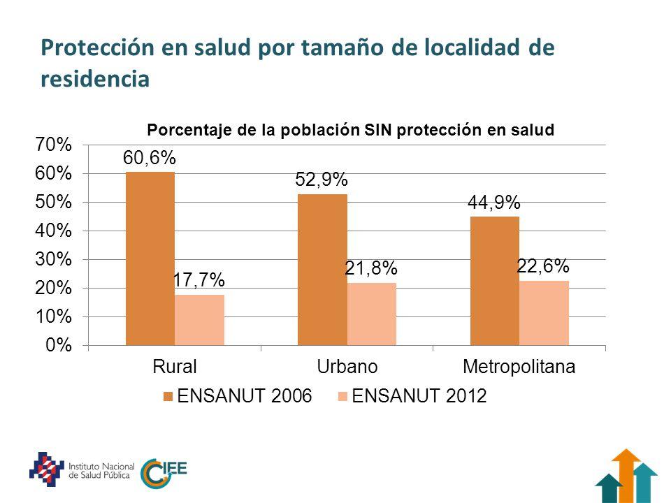 Protección en salud por tamaño de localidad de residencia Porcentaje de la población SIN protección en salud
