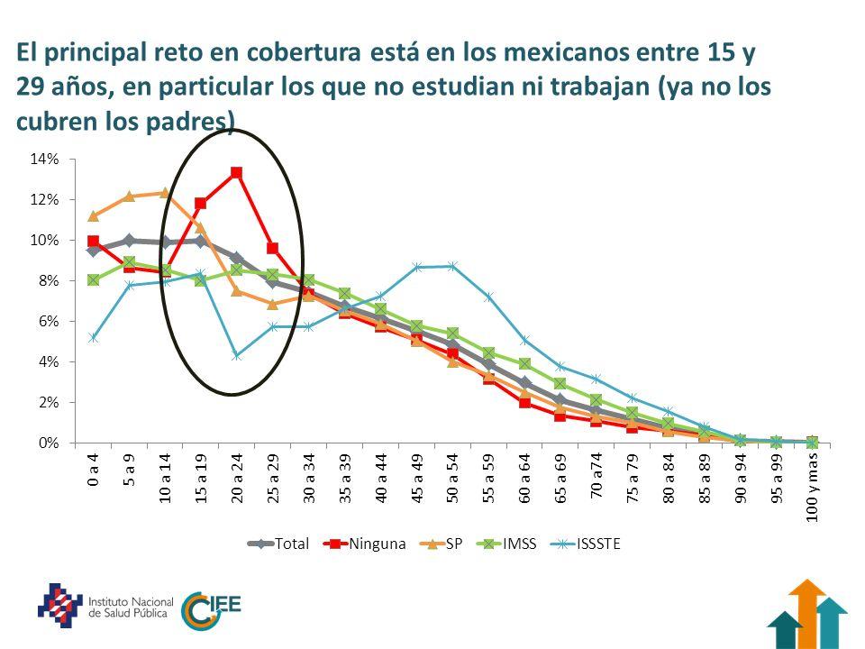 El principal reto en cobertura está en los mexicanos entre 15 y 29 años, en particular los que no estudian ni trabajan (ya no los cubren los padres)