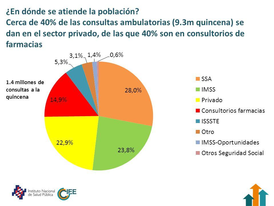 ¿En dónde se atiende la población? Cerca de 40% de las consultas ambulatorias (9.3m quincena) se dan en el sector privado, de las que 40% son en consu