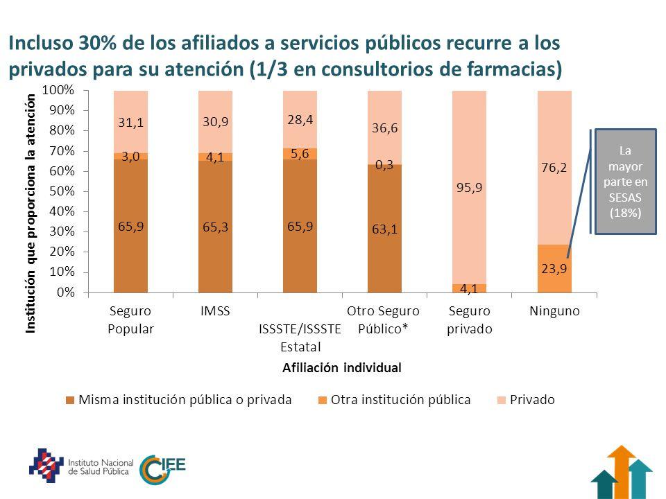 Incluso 30% de los afiliados a servicios públicos recurre a los privados para su atención (1/3 en consultorios de farmacias) La mayor parte en SESAS (