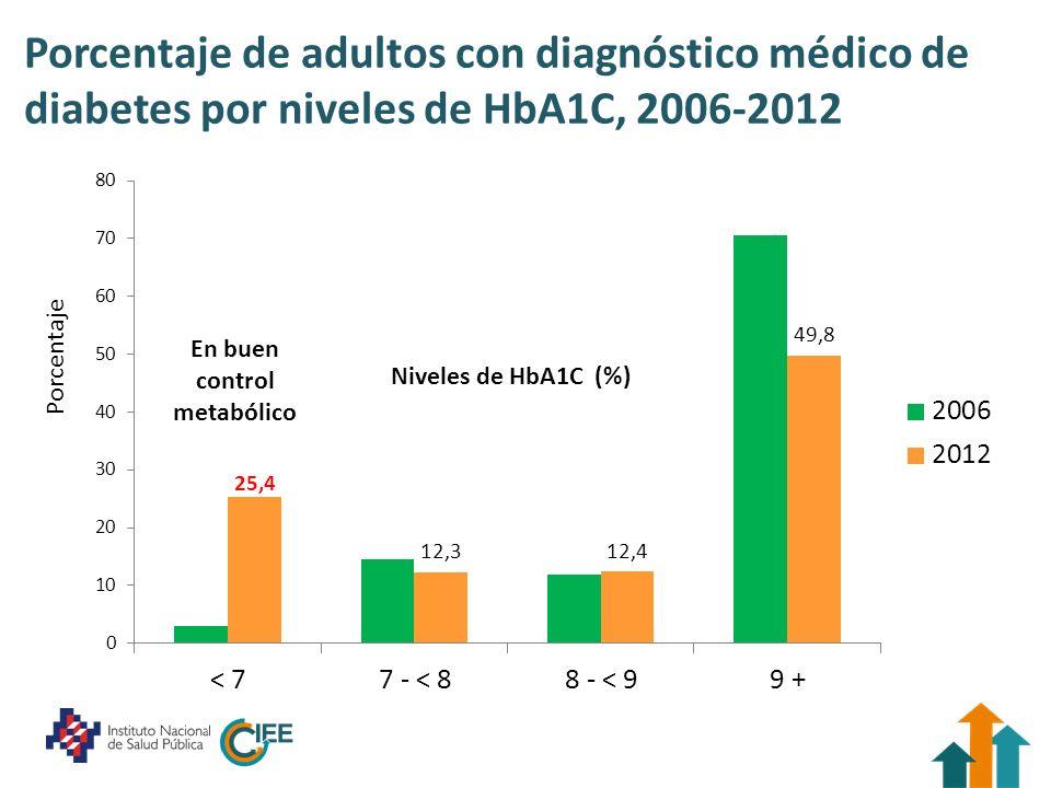 Porcentaje de adultos con diagnóstico médico de diabetes por niveles de HbA1C, 2006-2012 Porcentaje Niveles de HbA1C (%) En buen control metabólico