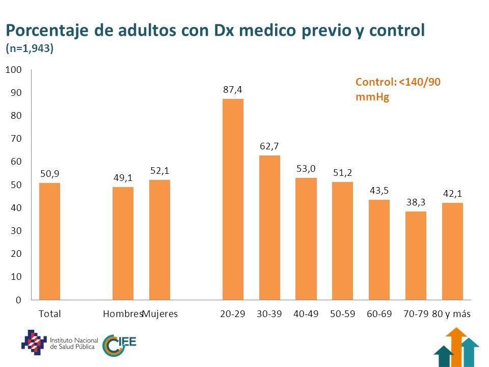 Porcentaje de adultos con Dx medico previo y control (n=1,943) Control: <140/90 mmHg