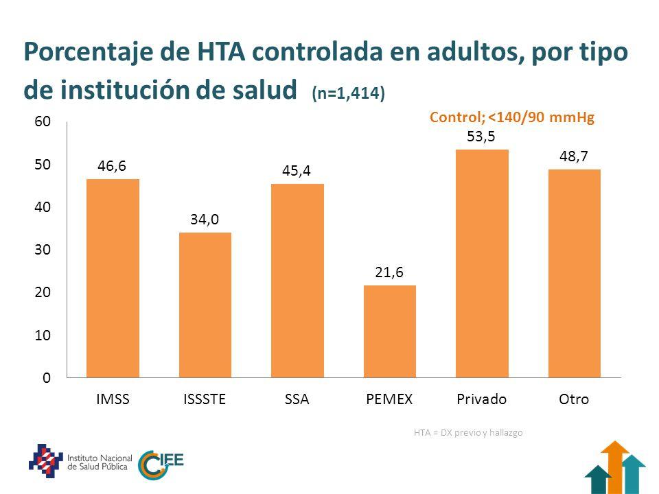Porcentaje de HTA controlada en adultos, por tipo de institución de salud (n=1,414) Control; <140/90 mmHg HTA = DX previo y hallazgo
