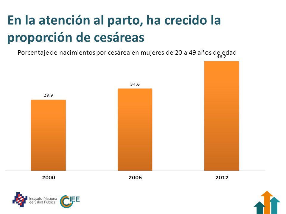 En la atención al parto, ha crecido la proporción de cesáreas Porcentaje de nacimientos por cesárea en mujeres de 20 a 49 años de edad
