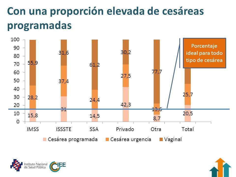 Con una proporción elevada de cesáreas programadas Porcentaje ideal para todo tipo de cesárea