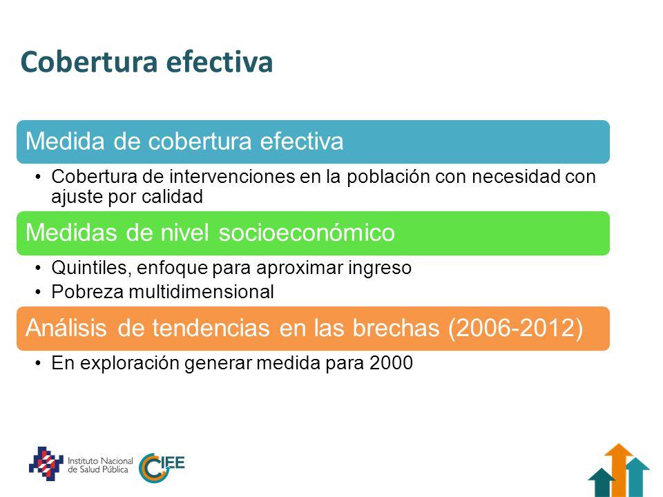 Cobertura efectiva Medida de cobertura efectiva Cobertura de intervenciones en la población con necesidad con ajuste por calidad Medidas de nivel soci