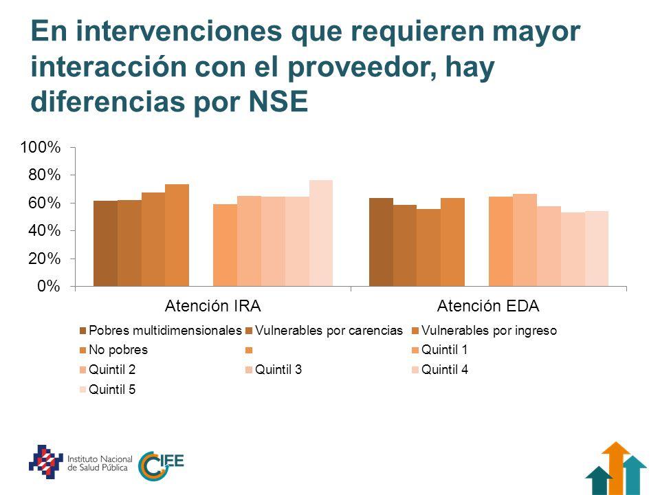 En intervenciones que requieren mayor interacción con el proveedor, hay diferencias por NSE