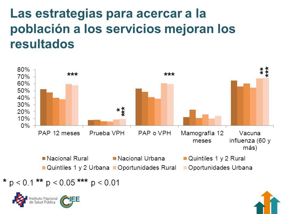 Las estrategias para acercar a la población a los servicios mejoran los resultados *** * ** *** * ** *** * p < 0.1 ** p < 0.05 *** p < 0.01