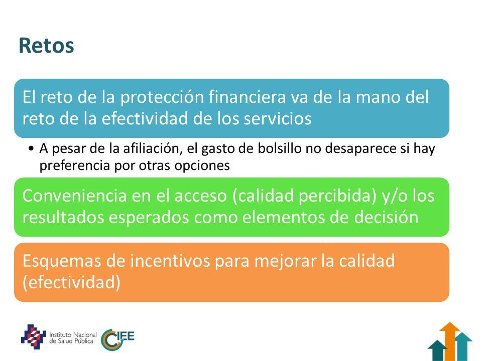 Retos El reto de la protección financiera va de la mano del reto de la efectividad de los servicios A pesar de la afiliación, el gasto de bolsillo no