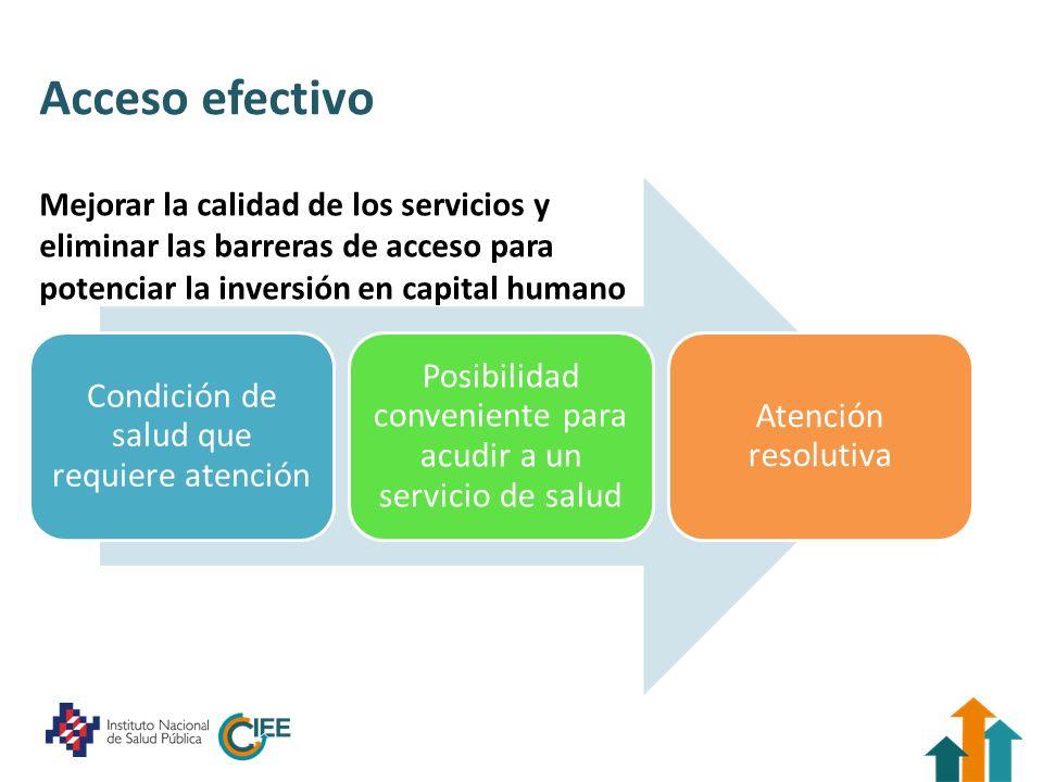 Acceso efectivo Condición de salud que requiere atención Posibilidad conveniente para acudir a un servicio de salud Atención resolutiva Mejorar la cal