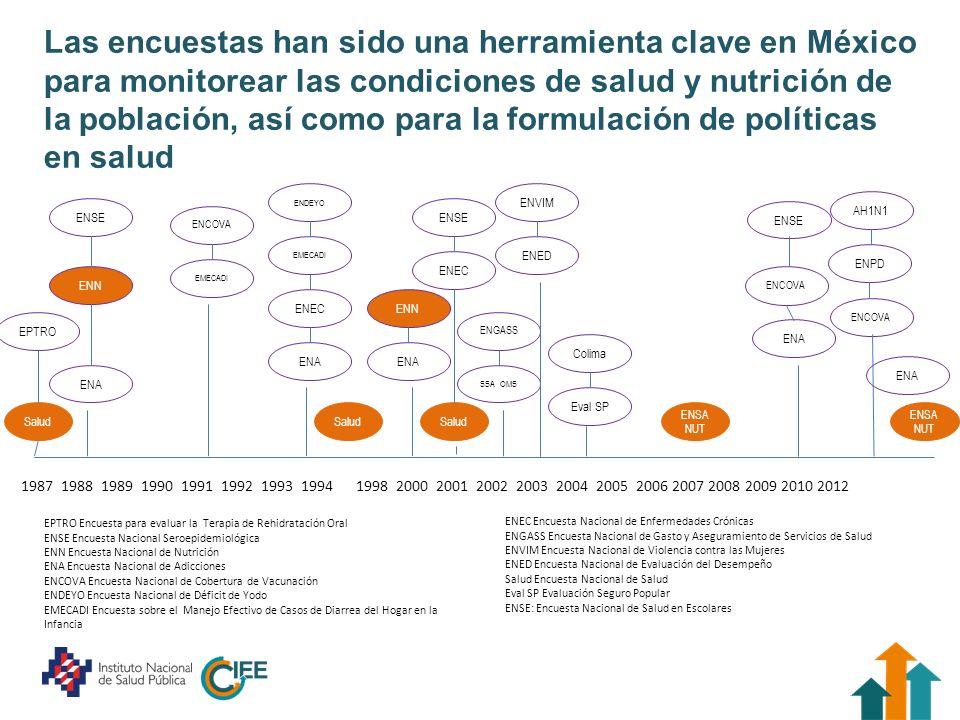 Las encuestas han sido una herramienta clave en México para monitorear las condiciones de salud y nutrición de la población, así como para la formulac