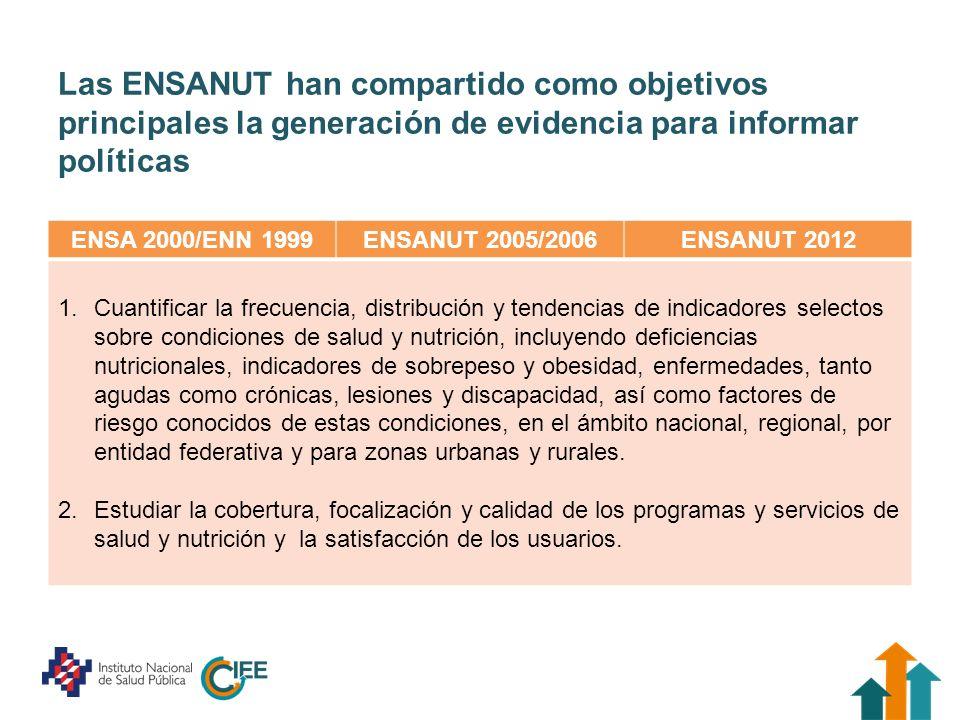 Las ENSANUT han compartido como objetivos principales la generación de evidencia para informar políticas ENSA 2000/ENN 1999ENSANUT 2005/2006ENSANUT 20