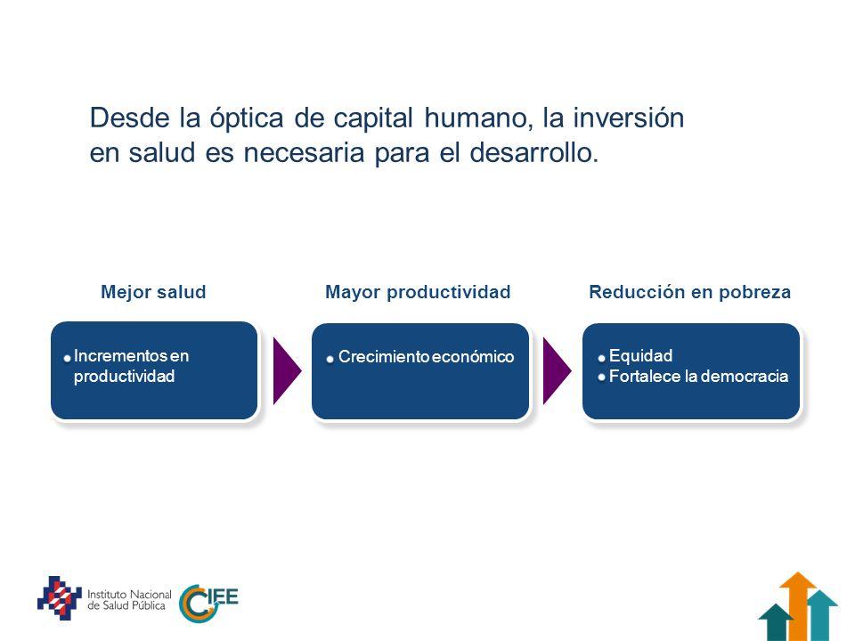 Desde la óptica de capital humano, la inversión en salud es necesaria para el desarrollo. Incrementos en productividad Crecimiento económico Equidad F