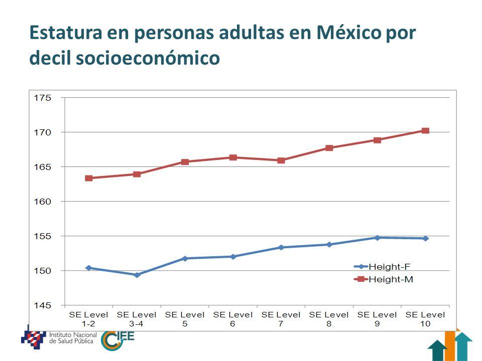 Estatura en personas adultas en México por decil socioeconómico