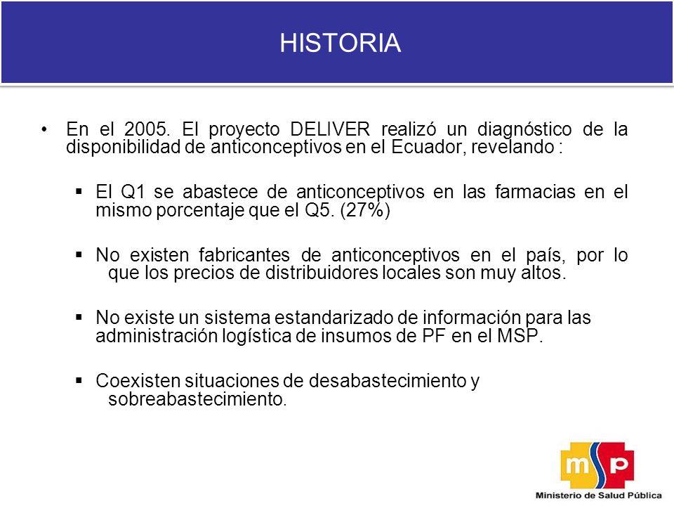 HISTORIA En el 2005. El proyecto DELIVER realizó un diagnóstico de la disponibilidad de anticonceptivos en el Ecuador, revelando : El Q1 se abastece d