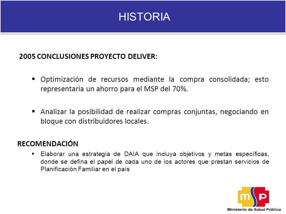 HISTORIA 2005 CONCLUSIONES PROYECTO DELIVER: Optimización de recursos mediante la compra consolidada; esto representaría un ahorro para el MSP del 70%