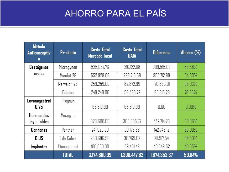 AHORRO PARA EL PAÍS Método Anticonceptiv o Producto Costo Total Mercado local Costo Total DAIA DiferenciaAhorro (%) Gestágenos orales Microgynon525,63