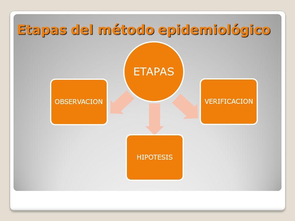 Etapas del método epidemiológico ETAPAS OBSERVACIONHIPOTESISVERIFICACION