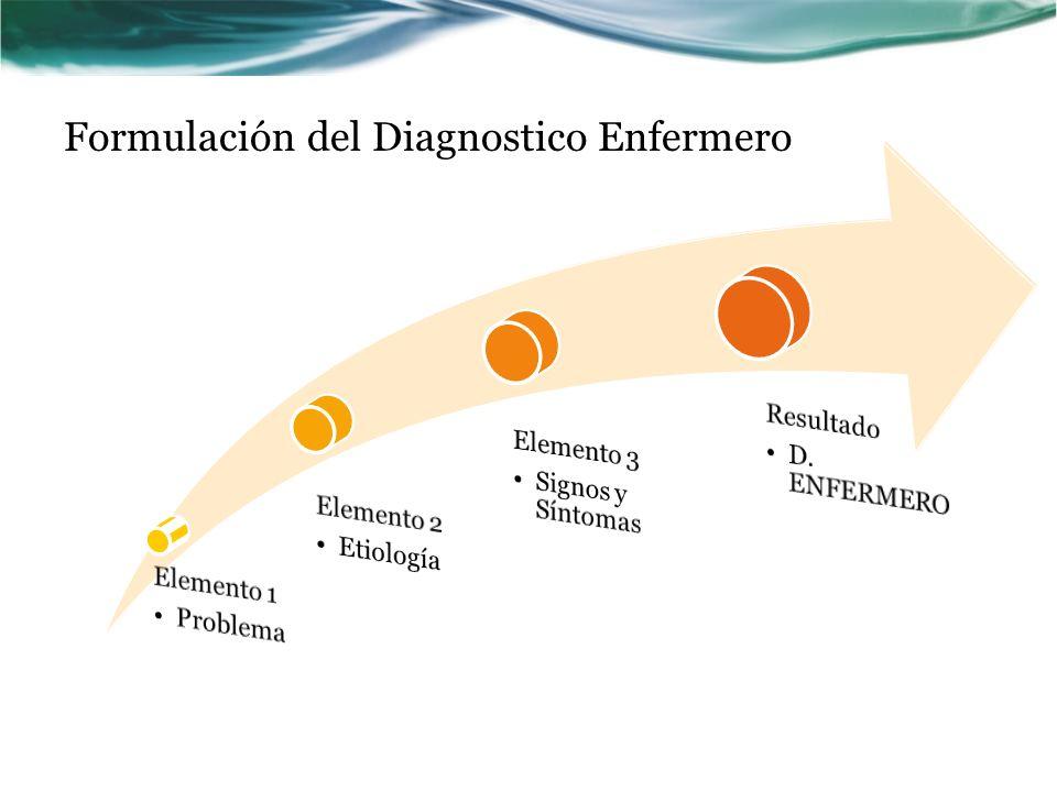 FORMULACION DE LOS DIAGNÓSTICOS ENFERMEROS Manejo del formato PES PProblema:Etiqueta diagnóstica.