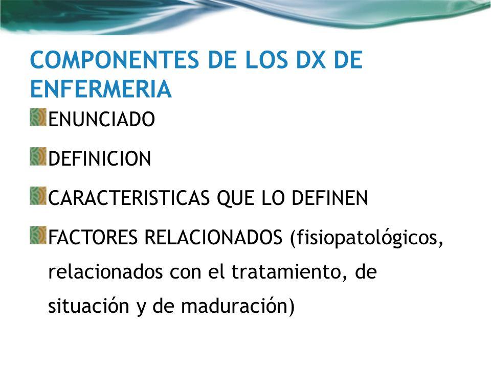 ENUNCIADO DEFINICION CARACTERISTICAS QUE LO DEFINEN FACTORES RELACIONADOS (fisiopatológicos, relacionados con el tratamiento, de situación y de madura