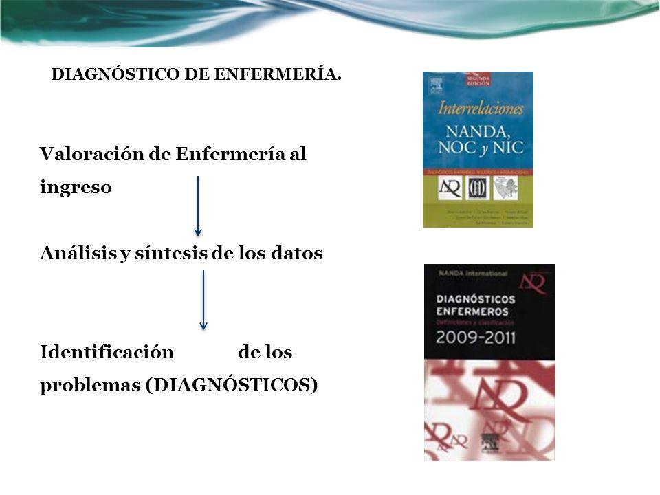 IMPORTANCIA FORMULACION DE PROBLEMAS Rol de colaboración Modelo médico PROBLEMA EN COLABORACION Terminología médica Rol propio Modelo enfermero DIAGNOSTICOS ENFERMEROS Taxonomía NANDA DIAGNÓSTICO DE ENFERMERÍA.